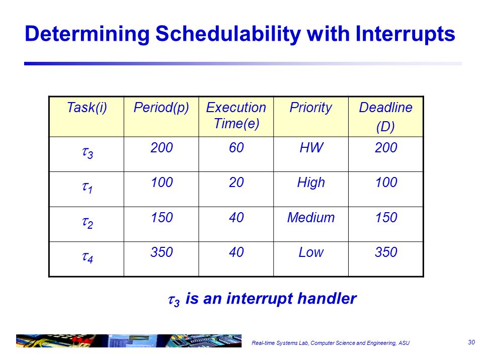 Real-time Systems Lab, Computer Science and Engineering, ASU Determining Schedulability with Interrupts Task(i)Period(p)Execution Time(e) PriorityDead
