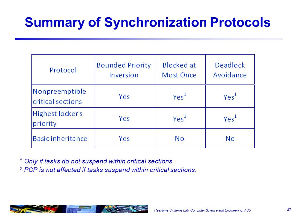 Real-time Systems Lab, Computer Science and Engineering, ASU Summary of Synchronization Protocols 1 Only if tasks do not suspend within critical sections 2 PCP is not affected if tasks suspend within critical sections.