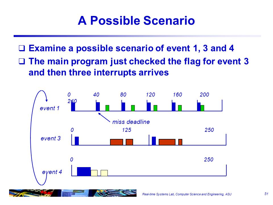 Real-time Systems Lab, Computer Science and Engineering, ASU A Possible Scenario  Examine a possible scenario of event 1, 3 and 4  The main program just checked the flag for event 3 and then three interrupts arrives 040 80 120 160 200 240 0125 250 0 250 event 1 event 4 event 3 miss deadline 51