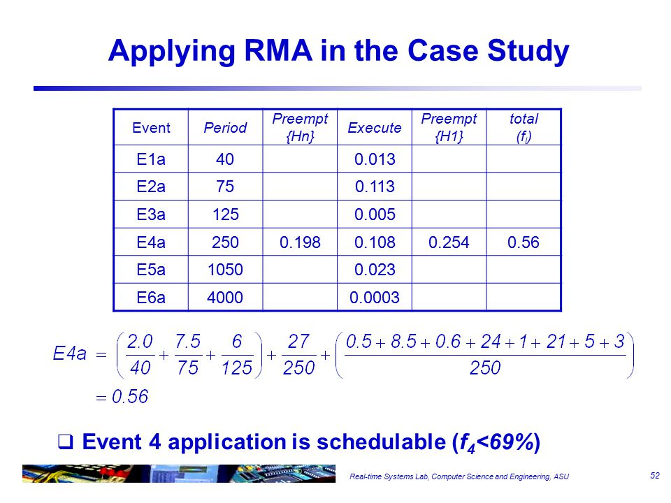 Real-time Systems Lab, Computer Science and Engineering, ASU Applying RMA in the Case Study  Event 4 application is schedulable (f 4 <69%) EventPeriod Preempt {Hn} Execute Preempt {H1} total (f i ) E1a400.013 E2a750.113 E3a1250.005 E4a2500.1980.1080.2540.56 E5a10500.023 E6a40000.0003 52
