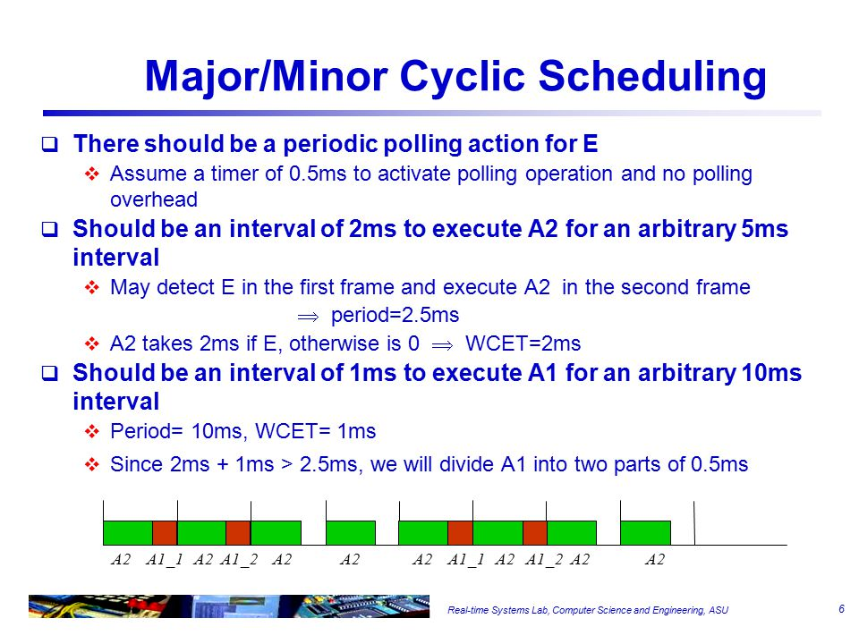 Real-time Systems Lab, Computer Science and Engineering, ASU Major/Minor Cyclic Scheduling  There should be a periodic polling action for E  Assume