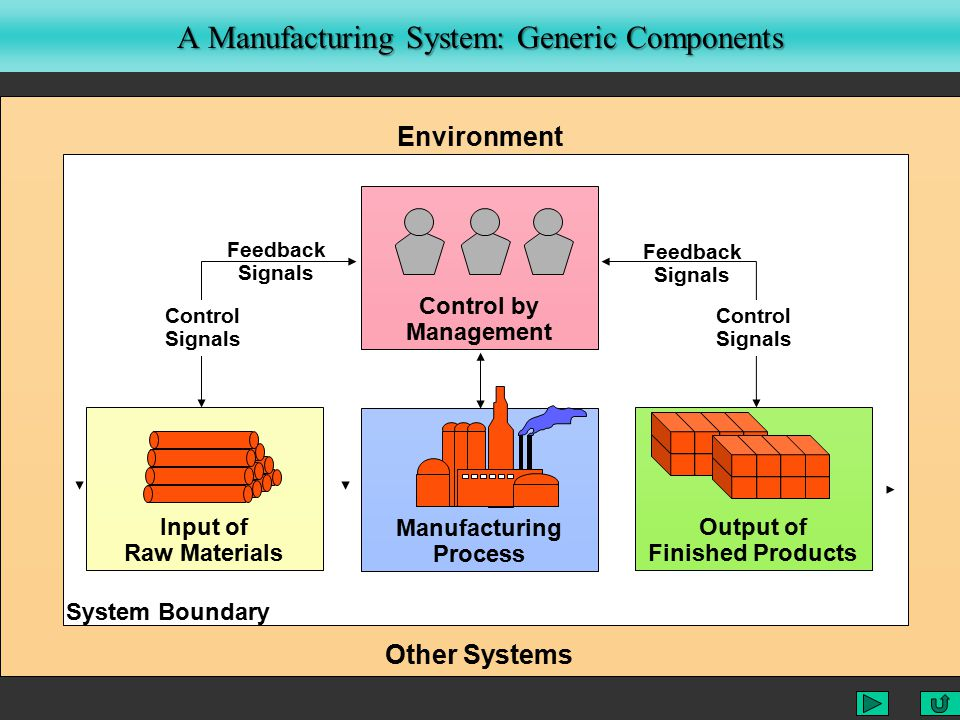 Manufacturing Process Input of Raw Materials Output of Finished Products Environment Other Systems Control by Management Control Signals Control Signals Feedback Signals Feedback Signals System Boundary A Manufacturing System: Generic Components
