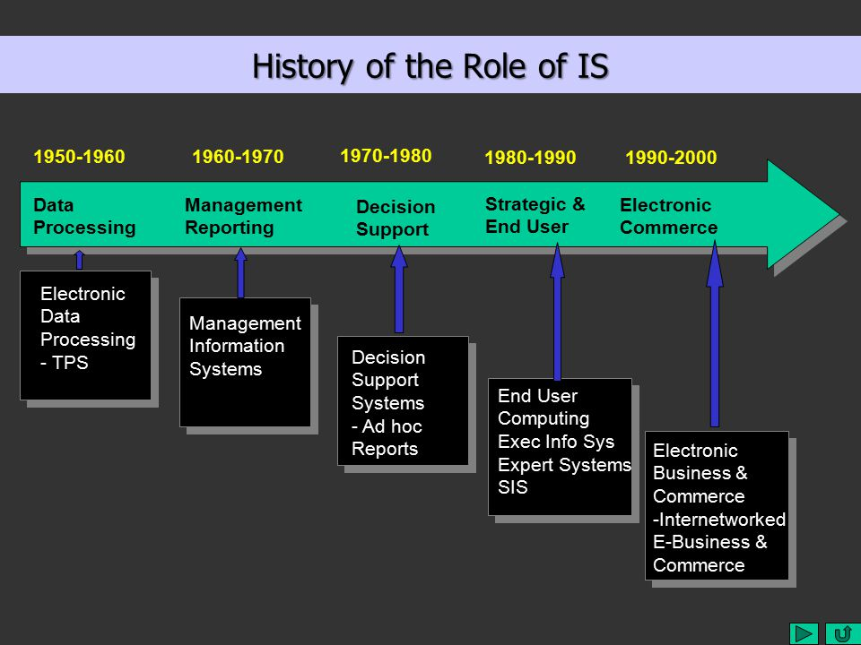 History of the Role of IS Data Processing Management Reporting Decision Support Strategic & End User Electronic Commerce 1950-19601960-1970 1970-1980 1980-1990 1990-2000 Electronic Data Processing - TPS Management Information Systems Decision Support Systems - Ad hoc Reports End User Computing Exec Info Sys Expert Systems SIS Electronic Business & Commerce -Internetworked E-Business & Commerce