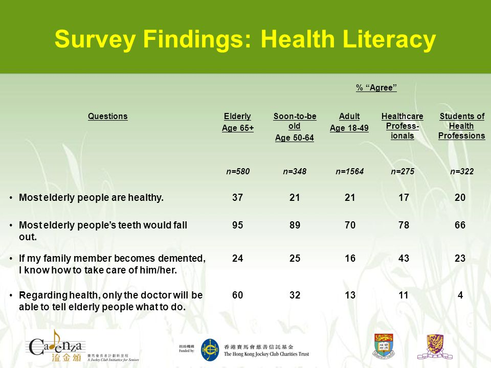 "Survey Findings: Health Literacy % ""Agree"" QuestionsElderly Age 65+ Soon-to-be old Age 50-64 Adult Age 18-49 Healthcare Profess- ionals Students of He"