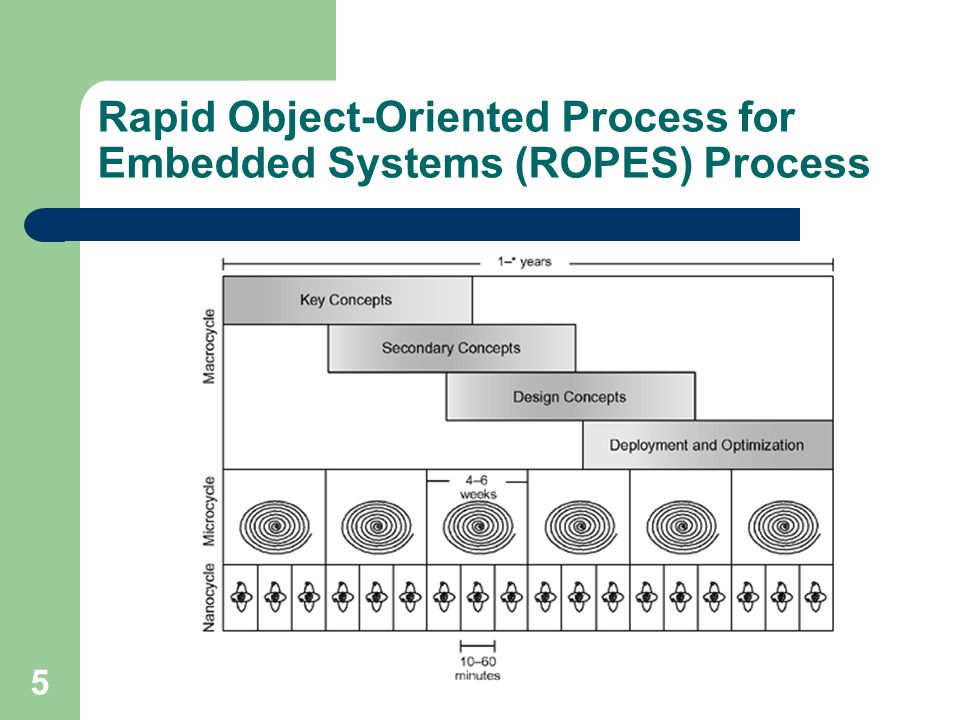 5 Rapid Object-Oriented Process for Embedded Systems (ROPES) Process