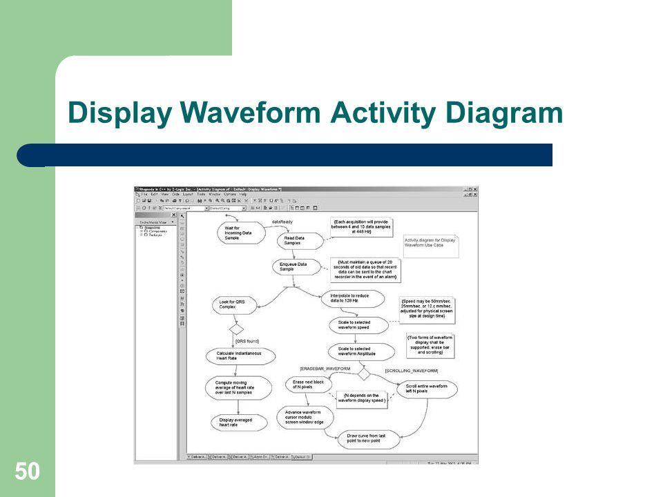 50 Display Waveform Activity Diagram