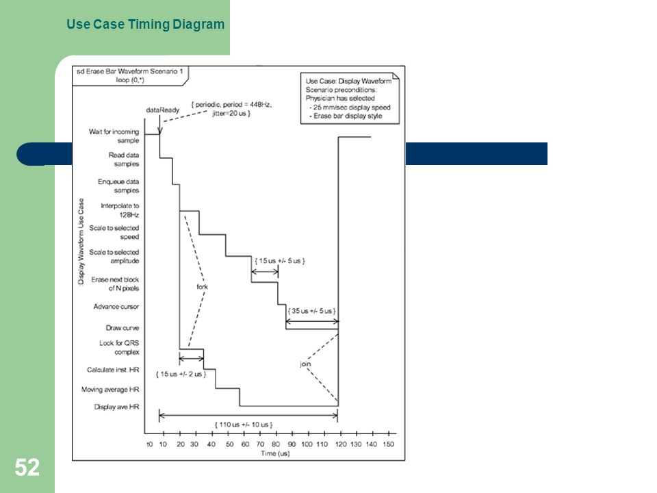52 Use Case Timing Diagram