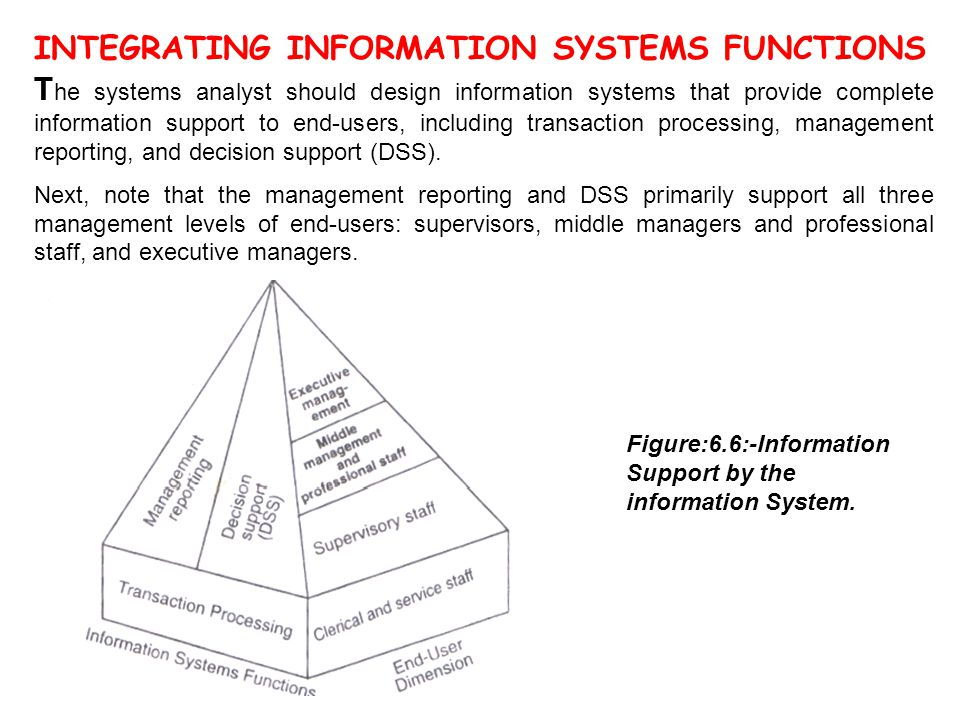INTEGRATING INFORMATION SYSTEMS FUNCTIONS T he systems analyst should design information systems that provide complete information support to end-user