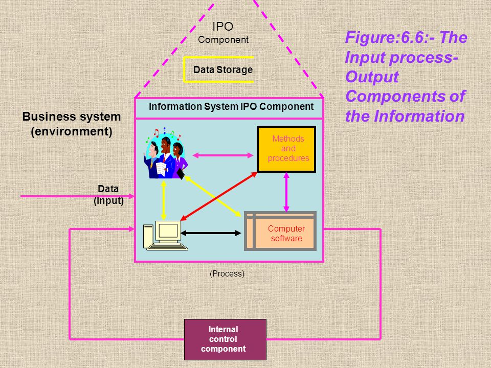 Methods and procedures Computer software Information System IPO Component Data Storage IPO Component (Process) Internal control component Data (Input)