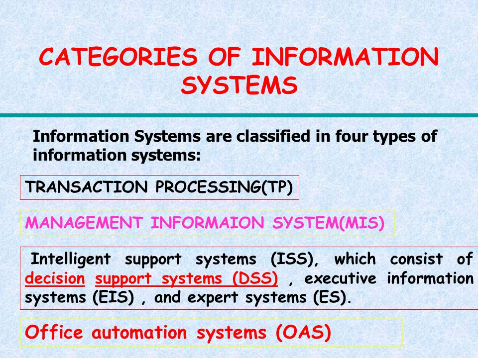 CATEGORIES OF INFORMATION SYSTEMS TRANSACTION PROCESSING(TP) MANAGEMENT INFORMAION SYSTEM(MIS) Intelligent support systems (ISS), which consist of dec