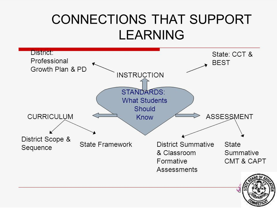 22 CONNECTIONS THAT SUPPORT LEARNING STANDARDS: What Students Should Know CURRICULUM INSTRUCTION ASSESSMENT District Scope & Sequence District Summati