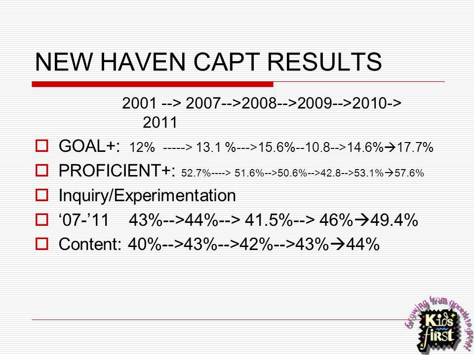 6 NEW HAVEN CAPT RESULTS 2001 --> 2007-->2008-->2009-->2010-> 2011  GOAL+: 12% -----> 13.1 %--->15.6%--10.8-->14.6%  17.7%  PROFICIENT+: 52.7%---->