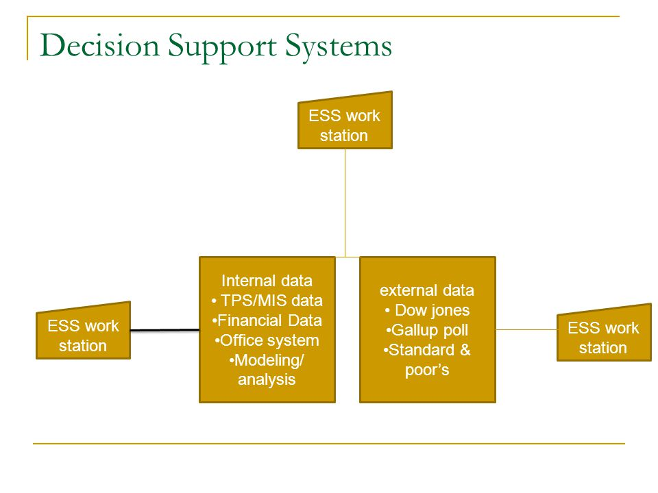 Decision Support Systems Internal data TPS/MIS data Financial Data Office system Modeling/ analysis external data Dow jones Gallup poll Standard & poo