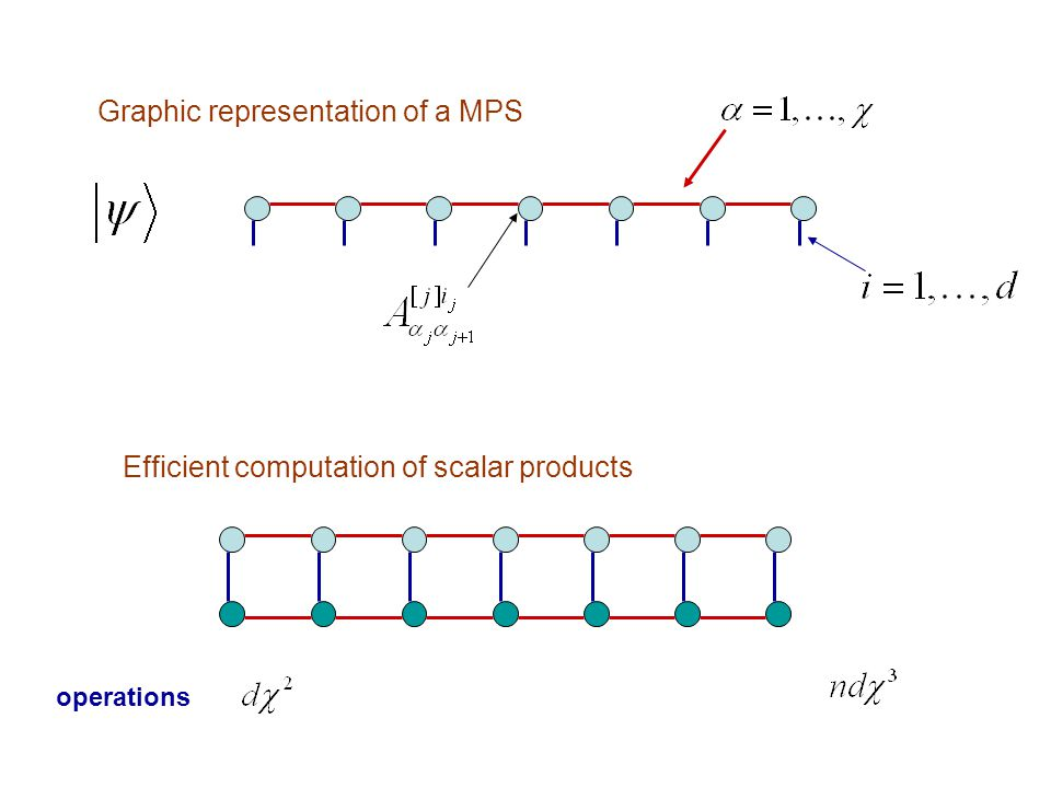 Graphic representation of a MPS Efficient computation of scalar products operations