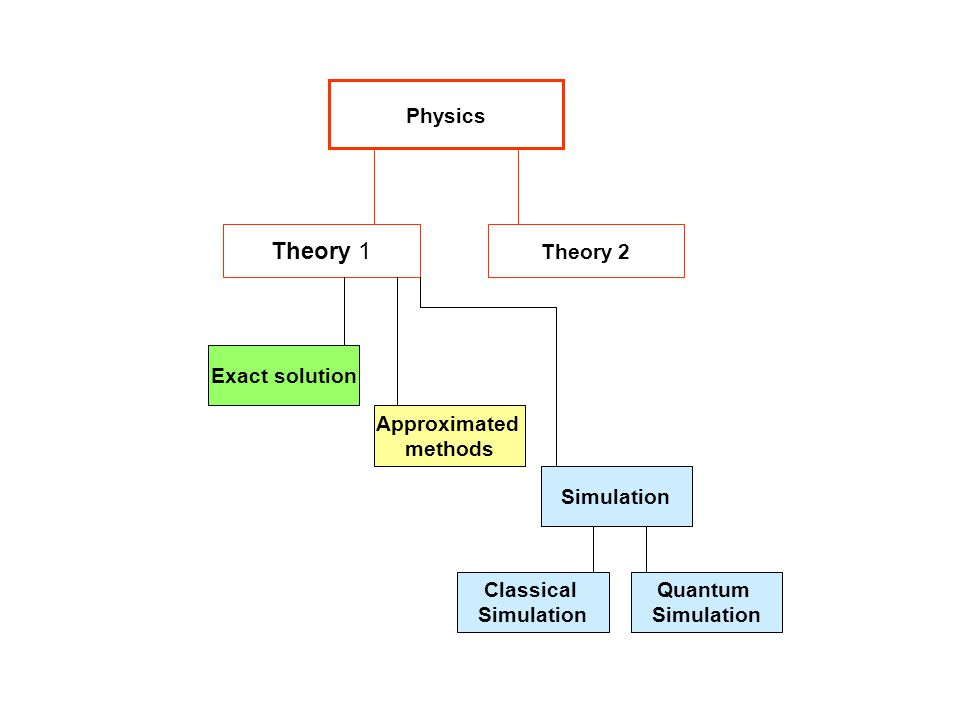 Physics Theory 1 Theory 2 Exact solution Approximated methods Simulation Classical Simulation Quantum Simulation