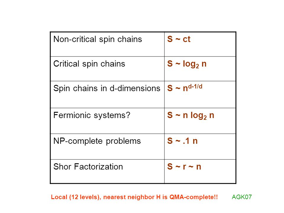 Non-critical spin chainsS ~ ct Critical spin chainsS ~ log 2 n Spin chains in d-dimensionsS ~ n d-1/d Fermionic systems?S ~ n log 2 n NP-complete prob