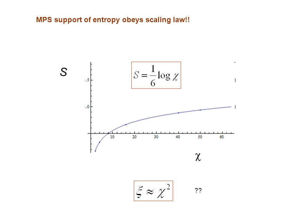 MPS support of entropy obeys scaling law!! S χ ??