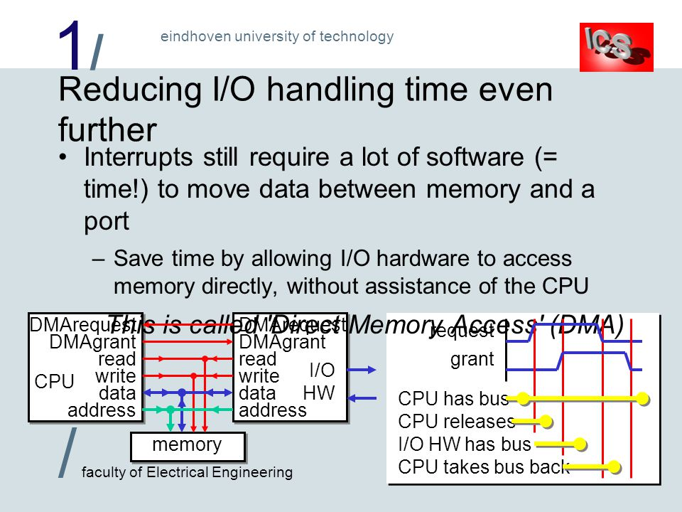 1/1/ / faculty of Electrical Engineering eindhoven university of technology request grant CPU I/O HW Reducing I/O handling time even further Interrupts still require a lot of software (= time!) to move data between memory and a port –Save time by allowing I/O hardware to access memory directly, without assistance of the CPU This is called Direct Memory Access (DMA) CPU has bus memory DMArequest DMAgrant read write data address CPU releases I/O HW has bus CPU takes bus back
