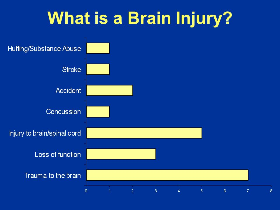 What is a Brain Injury