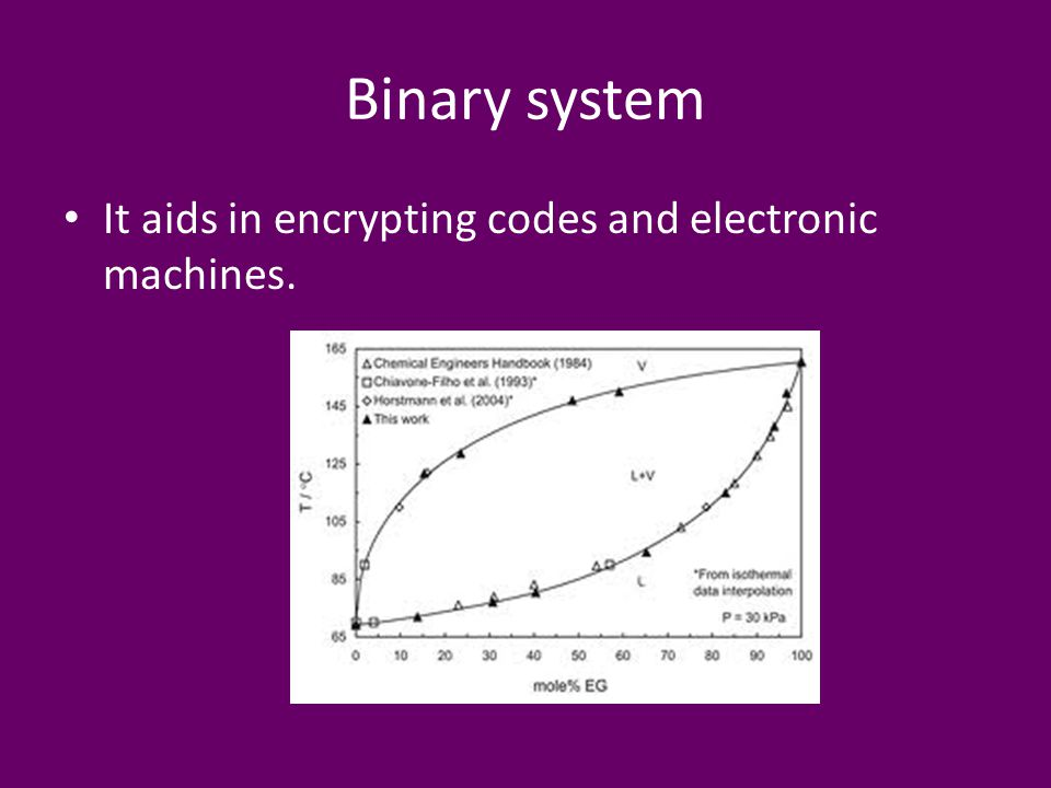 Binary system It aids in encrypting codes and electronic machines.