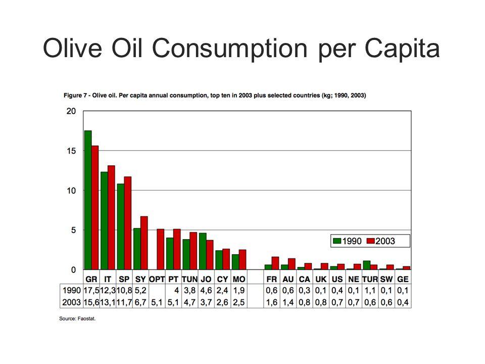 Olive Oil Consumption per Capita