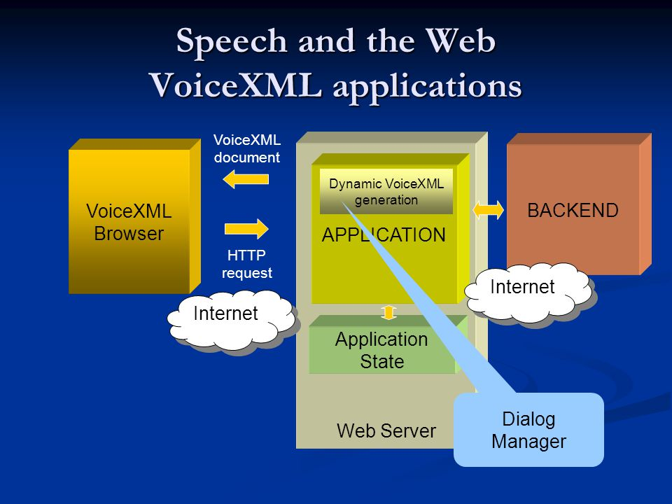 Speech and the Web VoiceXML applications VoiceXML Browser Web Server BACKEND APPLICATION Application State Dynamic VoiceXML generation Dialog Manager VoiceXML document HTTP request Internet