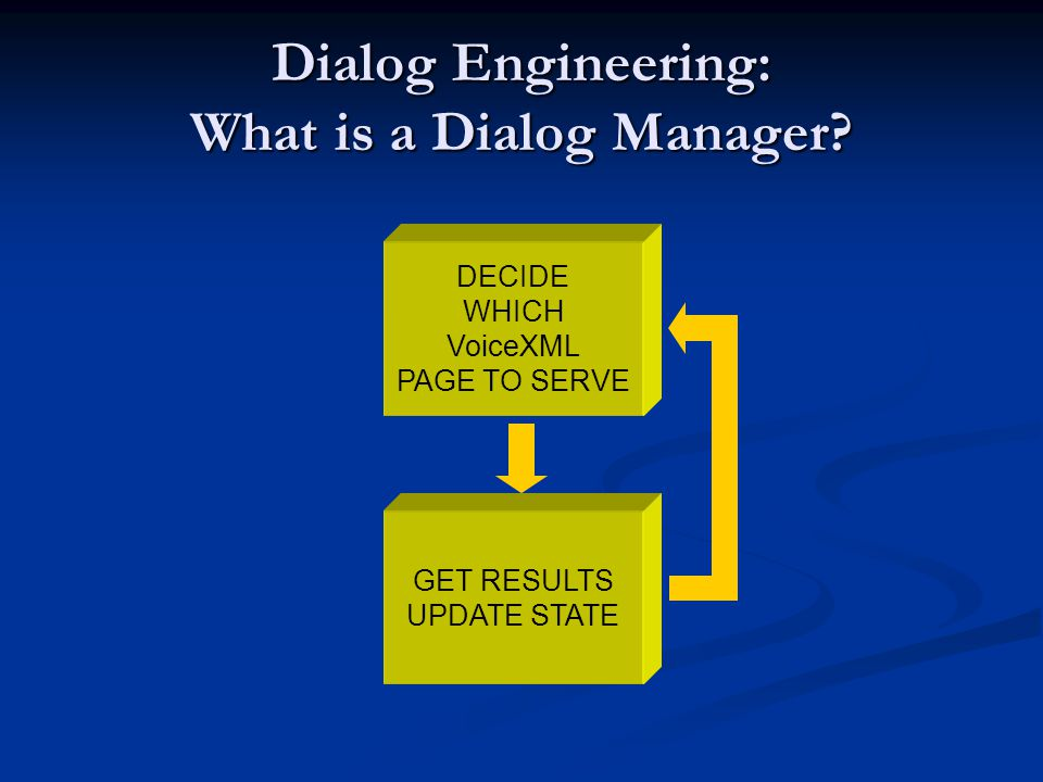 Dialog Engineering: What is a Dialog Manager.