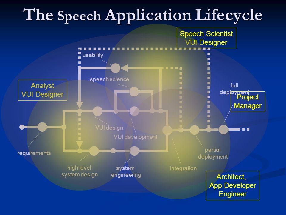 The Speech Application Lifecycle 23 45 6 7 8 9 10 requirements VUI design usability 1 VUI development speech science high level system design system engineering integration partial deployment full deployment Analyst VUI Designer Speech Scientist VUI Designer Architect, App Developer Engineer Project Manager
