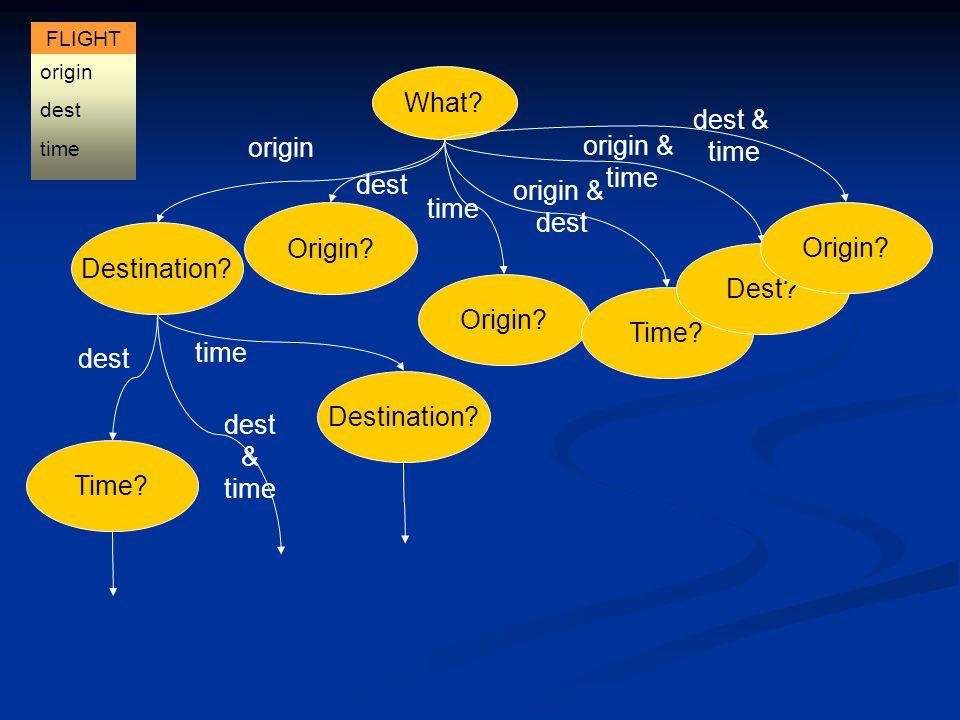 What. dest Destination. Time. Destination. origin dest & time Origin.