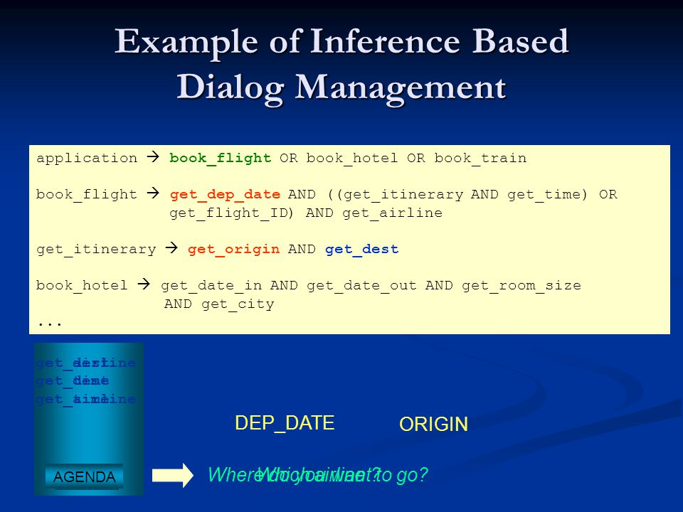 Example of Inference Based Dialog Management application  book_flight OR book_hotel OR book_train book_flight  get_dep_date AND ((get_itinerary AND get_time) OR get_flight_ID) AND get_airline get_itinerary  get_origin AND get_dest book_hotel  get_date_in AND get_date_out AND get_room_size AND get_city...