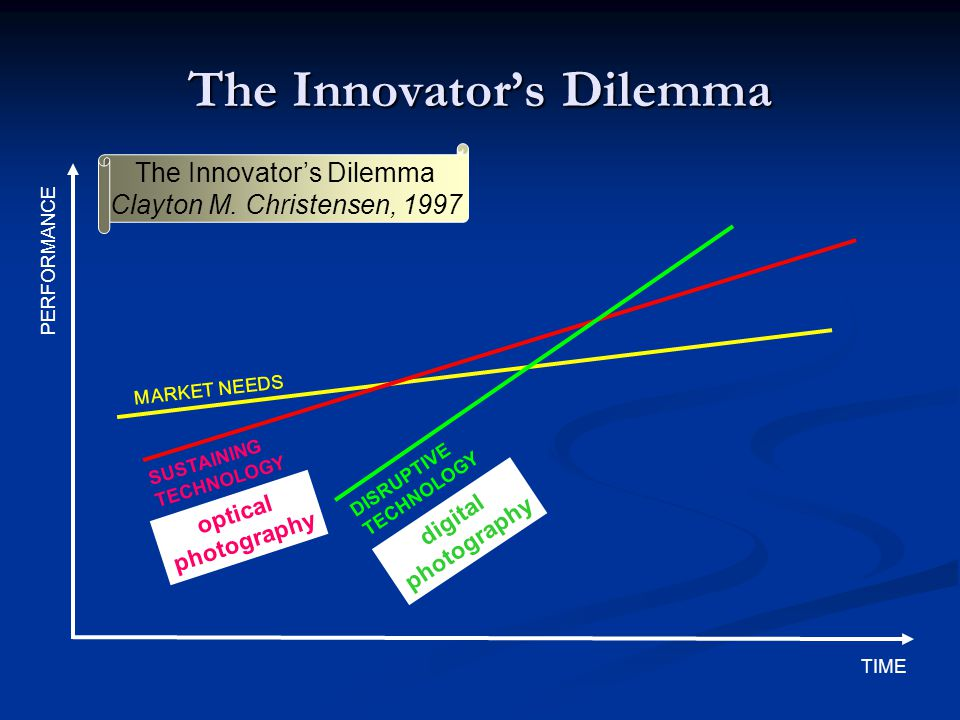 The Innovator's Dilemma TIME PERFORMANCE MARKET NEEDS SUSTAINING TECHNOLOGY DISRUPTIVE TECHNOLOGY The Innovator's Dilemma Clayton M.