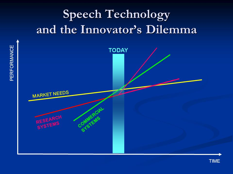 Speech Technology and the Innovator's Dilemma TIME PERFORMANCE MARKET NEEDS RESEARCH SYSTEMS COMMERCIAL SYSTEMS TODAY