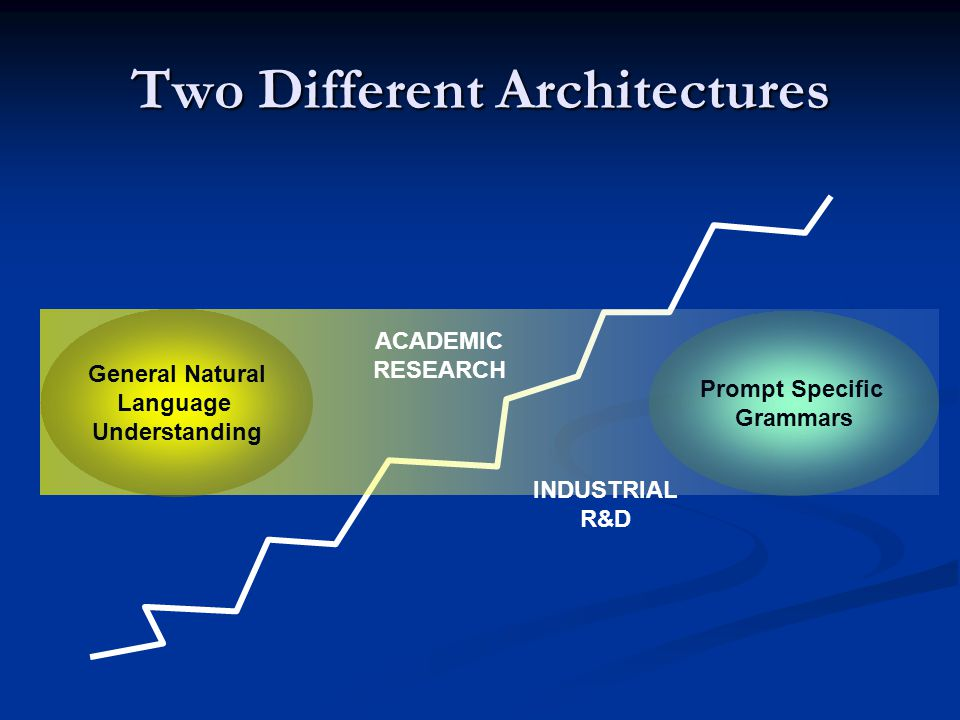 Two Different Architectures General Natural Language Understanding Prompt Specific Grammars ACADEMIC RESEARCH INDUSTRIAL R&D