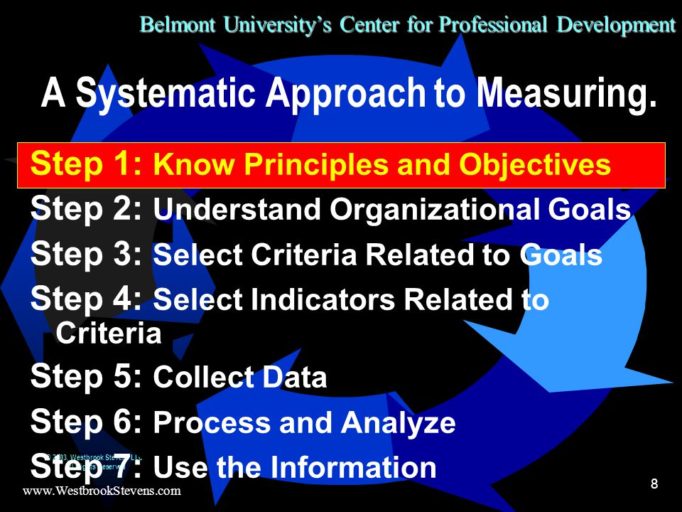 Belmont University's Center for Professional Development www.WestbrookStevens.com © 2003, Westbrook Stevens LLC All Rights Reserved 8 A Systematic Approach to Measuring.