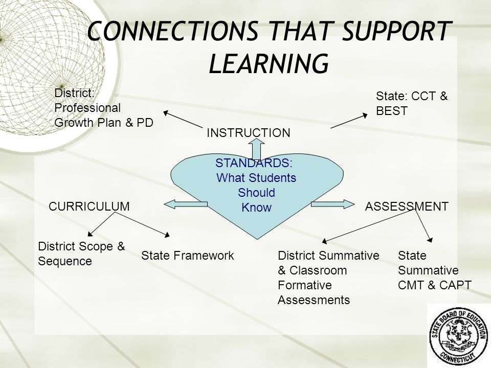 How Are Framework Learning Goals Organized.