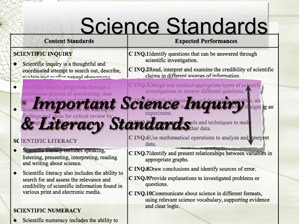 Scientific INQUIRY SKILLS  Inquiry (Experiments)  Numeracy (Math connection)  Literacy: includesScience, Technology, Society