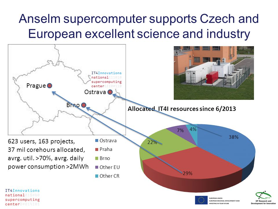 Anselm supercomputer supports Czech and European excellent science and industry Prague Brno Ostrava 623 users, 163 projects, 37 mil corehours allocated, avrg.
