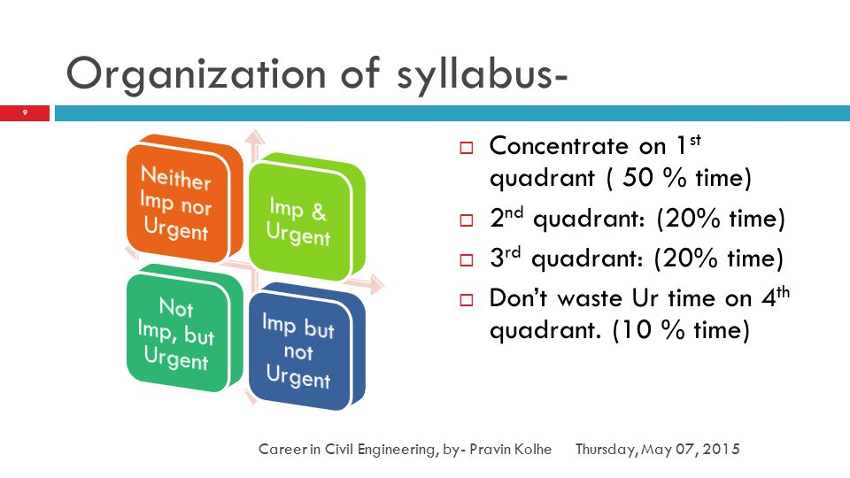 Organization of syllabus-  Concentrate on 1 st quadrant ( 50 % time)  2 nd quadrant: (20% time)  3 rd quadrant: (20% time)  Don't waste Ur time on