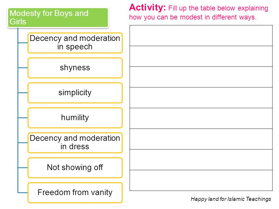 Activity: Fill up the table below explaining how you can be modest in different ways. Modesty for Boys and Girls Decency and moderation in speech shyn