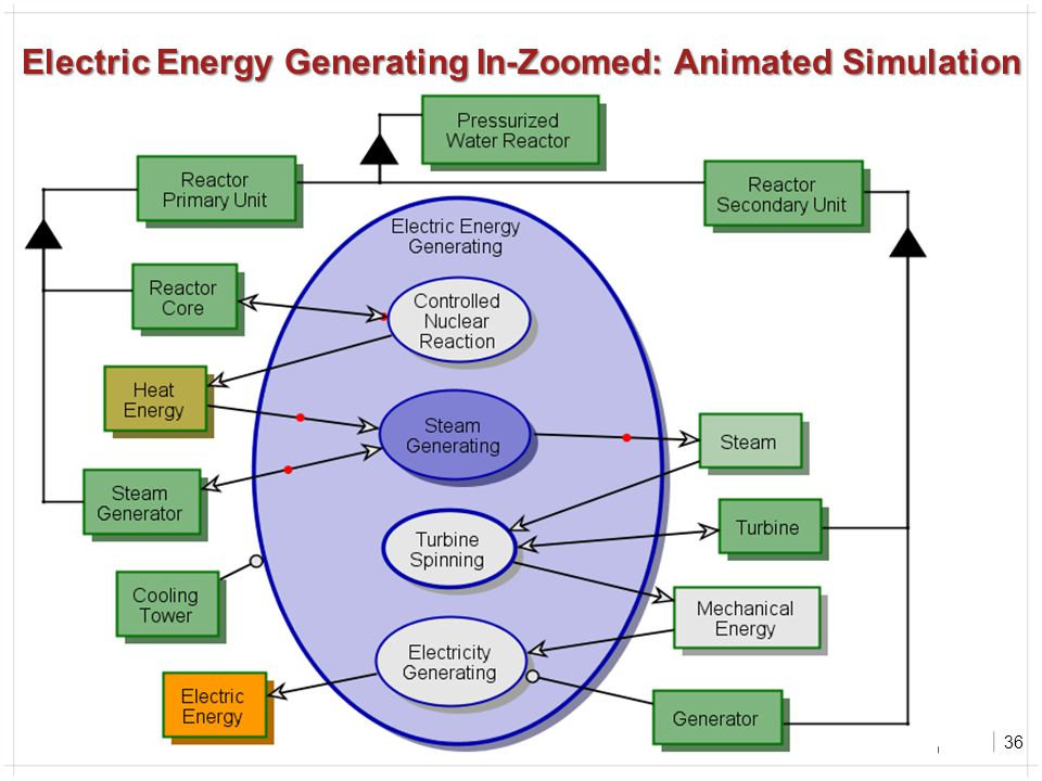 36 Electric Energy Generating In-Zoomed: Animated Simulation