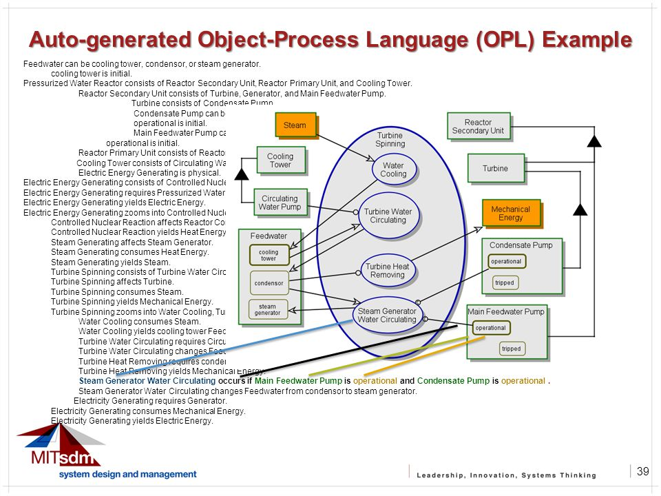 39 Auto-generated Object-Process Language (OPL) Example Feedwater can be cooling tower, condensor, or steam generator.