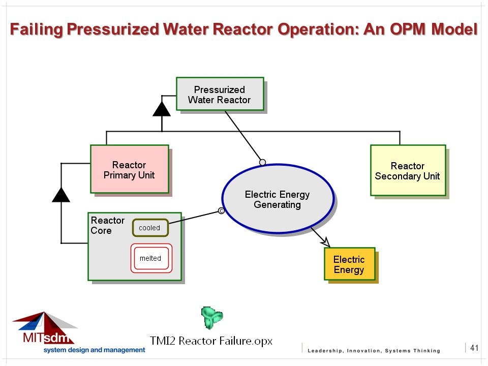 41 Failing Pressurized Water Reactor Operation: An OPM Model