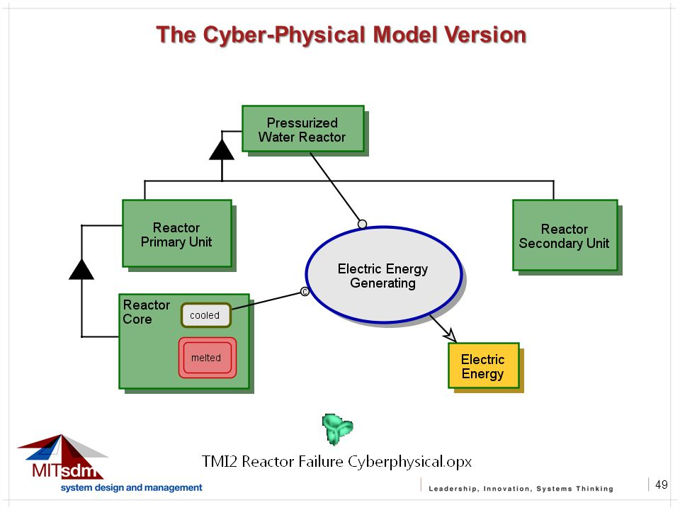 49 The Cyber-Physical Model Version