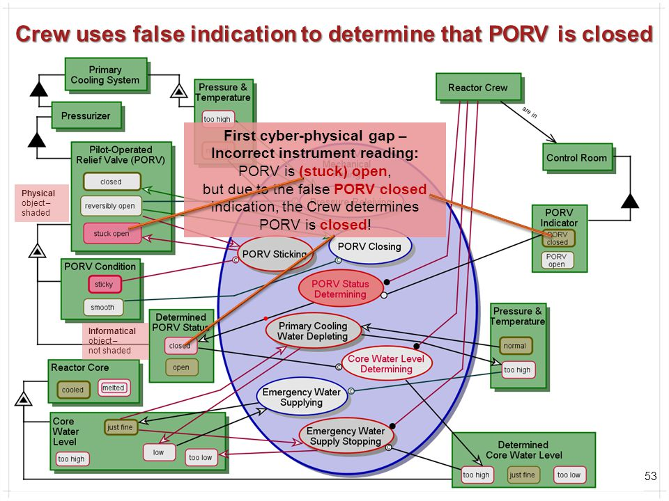 53 Crew uses false indication to determine that PORV is closed First cyber-physical gap – Incorrect instrument reading: PORV is (stuck) open, but due to the false PORV closed indication, the Crew determines PORV is closed.