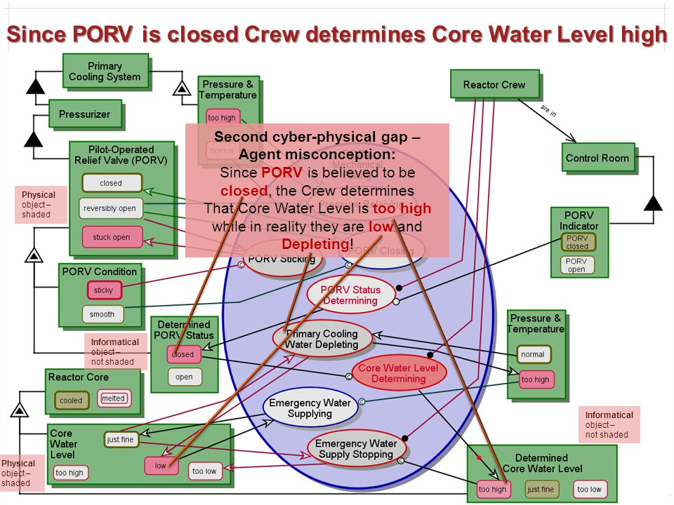 54 Since PORV is closed Crew determines Core Water Level high Second cyber-physical gap – Agent misconception: Since PORV is believed to be closed, the Crew determines That Core Water Level is too high while in reality they are low and Depleting.
