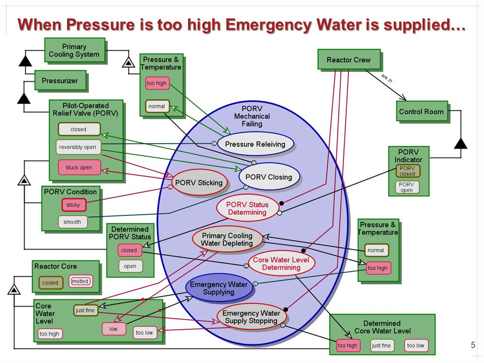 55 When Pressure is too high Emergency Water is supplied… Second cyber-physical gap: Since PORV is believed to be closed, the Crew determines That Cor