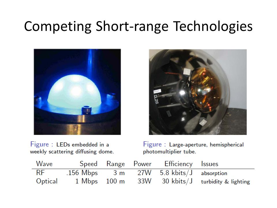 Competing Short-range Technologies