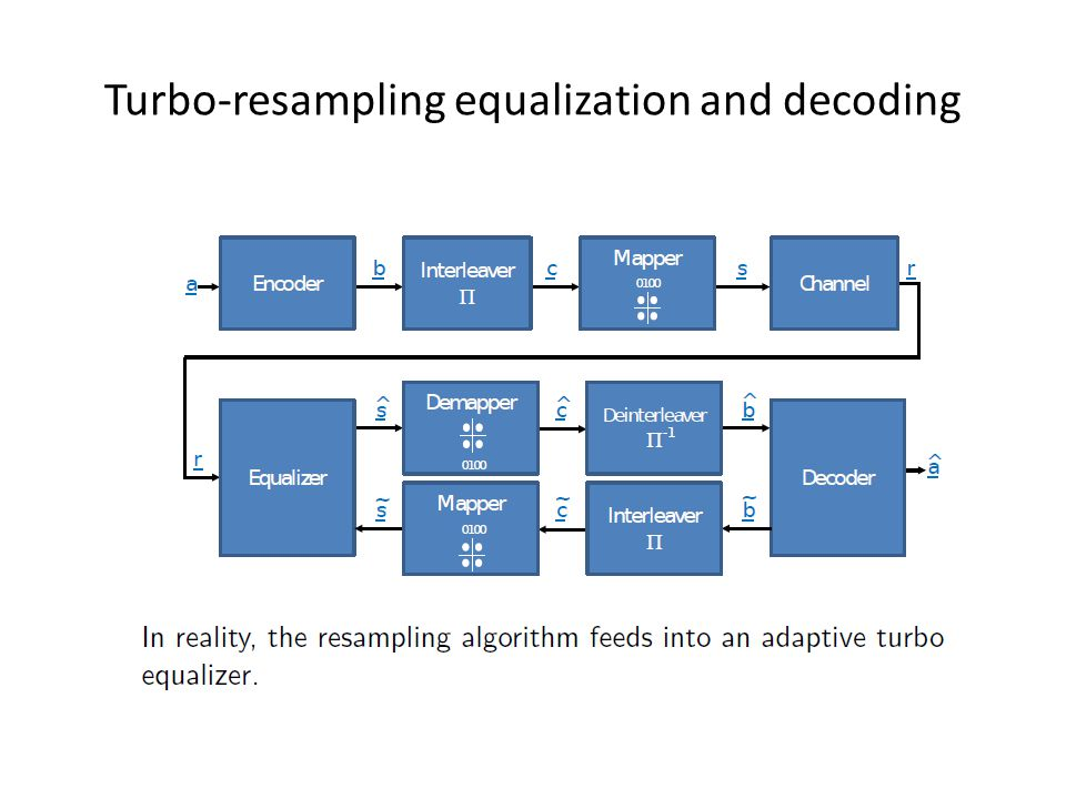 Turbo-resampling equalization and decoding