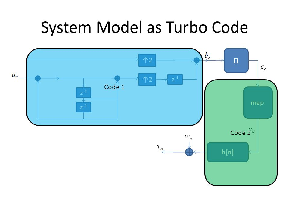 System Model as Turbo Code  h[n] wnwn map xnxn cncn ynyn Code 1 Code 2