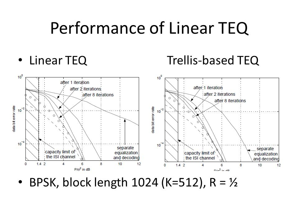 Performance of Linear TEQ Linear TEQTrellis-based TEQ BPSK, block length 1024 (K=512), R = ½